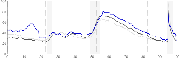 Albany, Georgia monthly unemployment rate chart